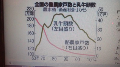 This graph created by the Ministry of Agriculture shows the precipitous drop in the number of Japanese dairy farmers from the 1960s to the present (as indicated by the red line with the number of farmers expressed in tens of thousands)
